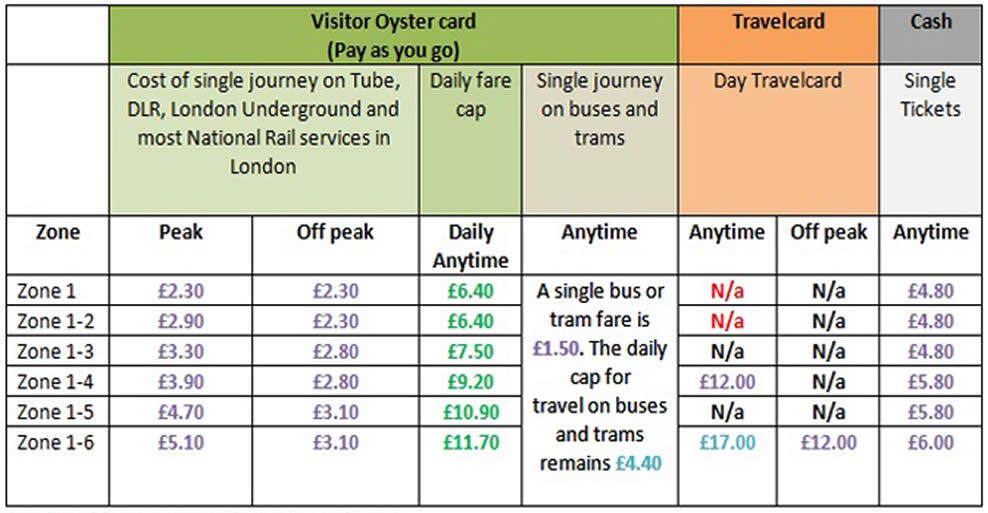 Tariffe Oyster Card